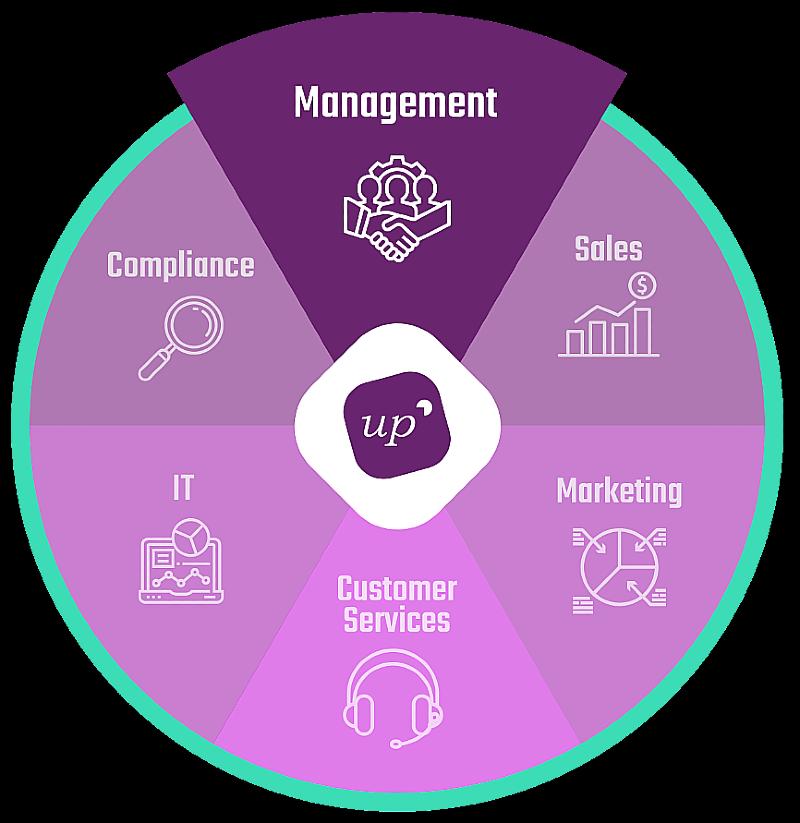 UpCRM - CRM for Business Management