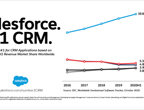 Salesforce ranked #1 for CRM Applications on 2020