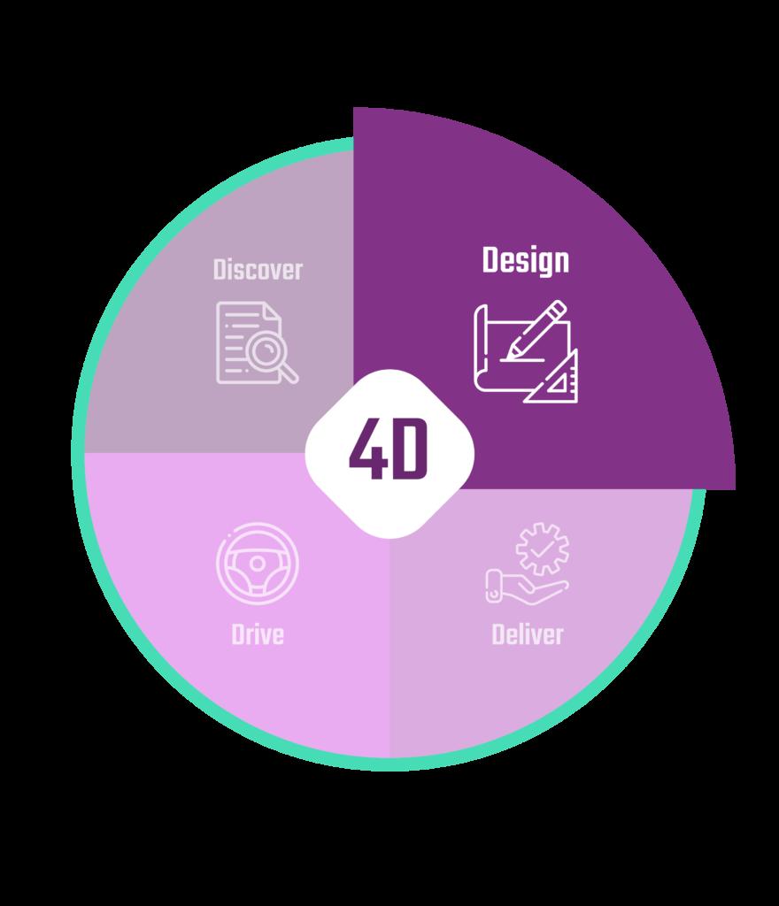 UpCRM 4D Design
