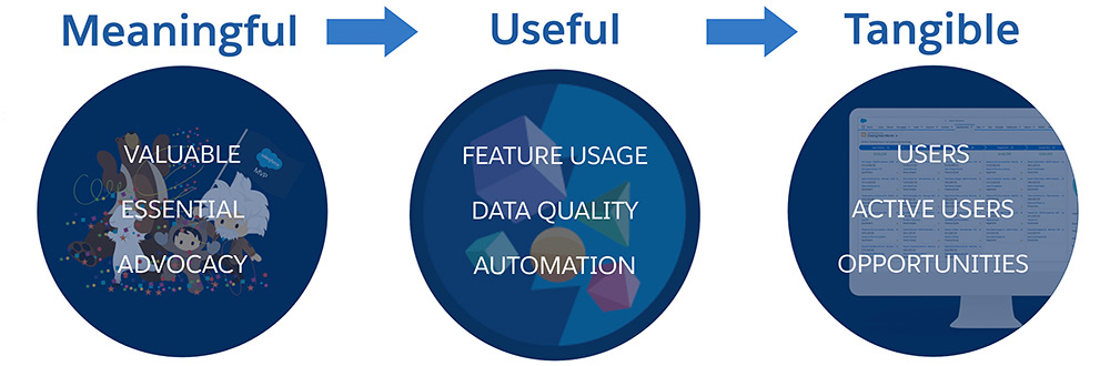 Bring a Meaningful & Useful application to your users
