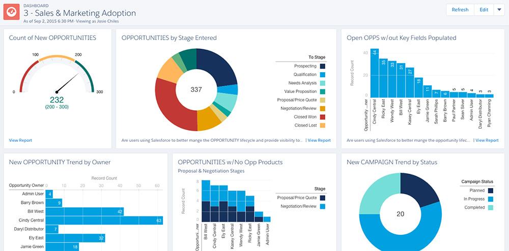 Change Management - Salesforce Dashboard