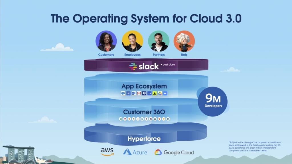 Salesforce Cloud 3.0 Operation System