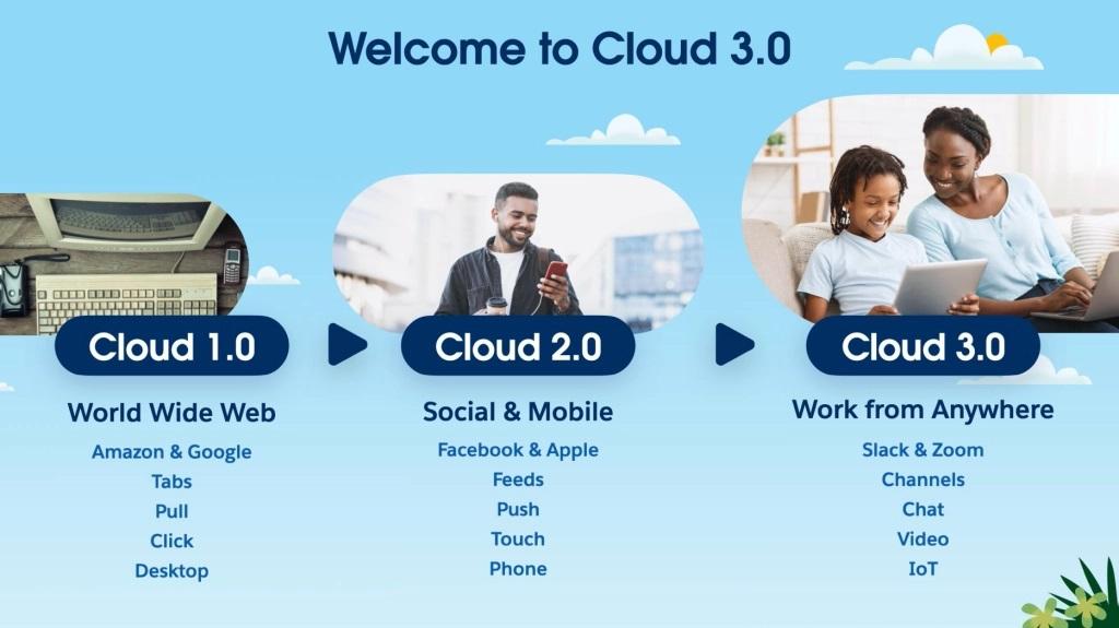 Salesforce Cloud 3.0
