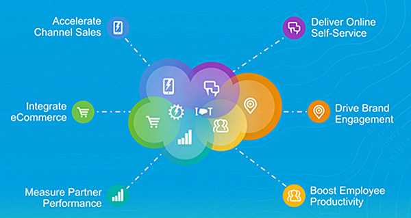 Salesforce Cloud Community Overview