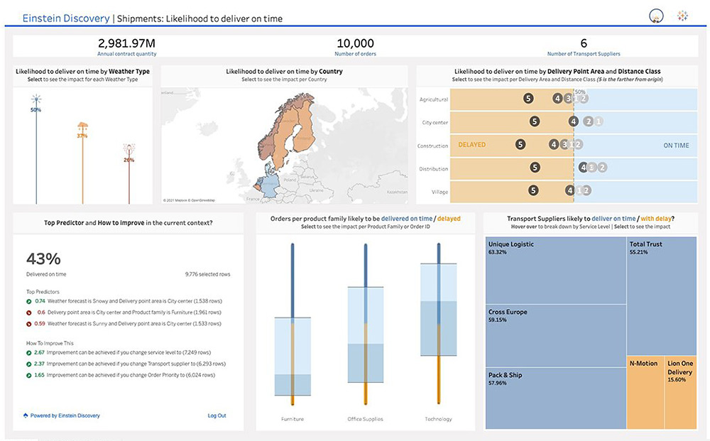 A sample Einstein Discovery dashboard in Tableau predicts the likelihood an organization's shipments will be made on time.