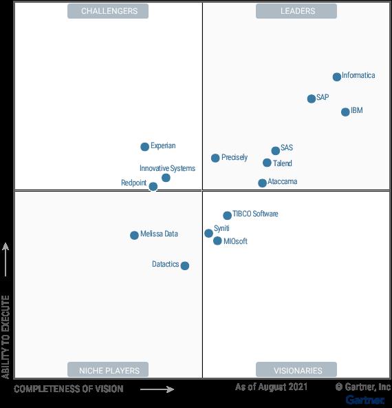 Talend in 2021 Gartner Magic Quadrant for Data Integration & Data Quality